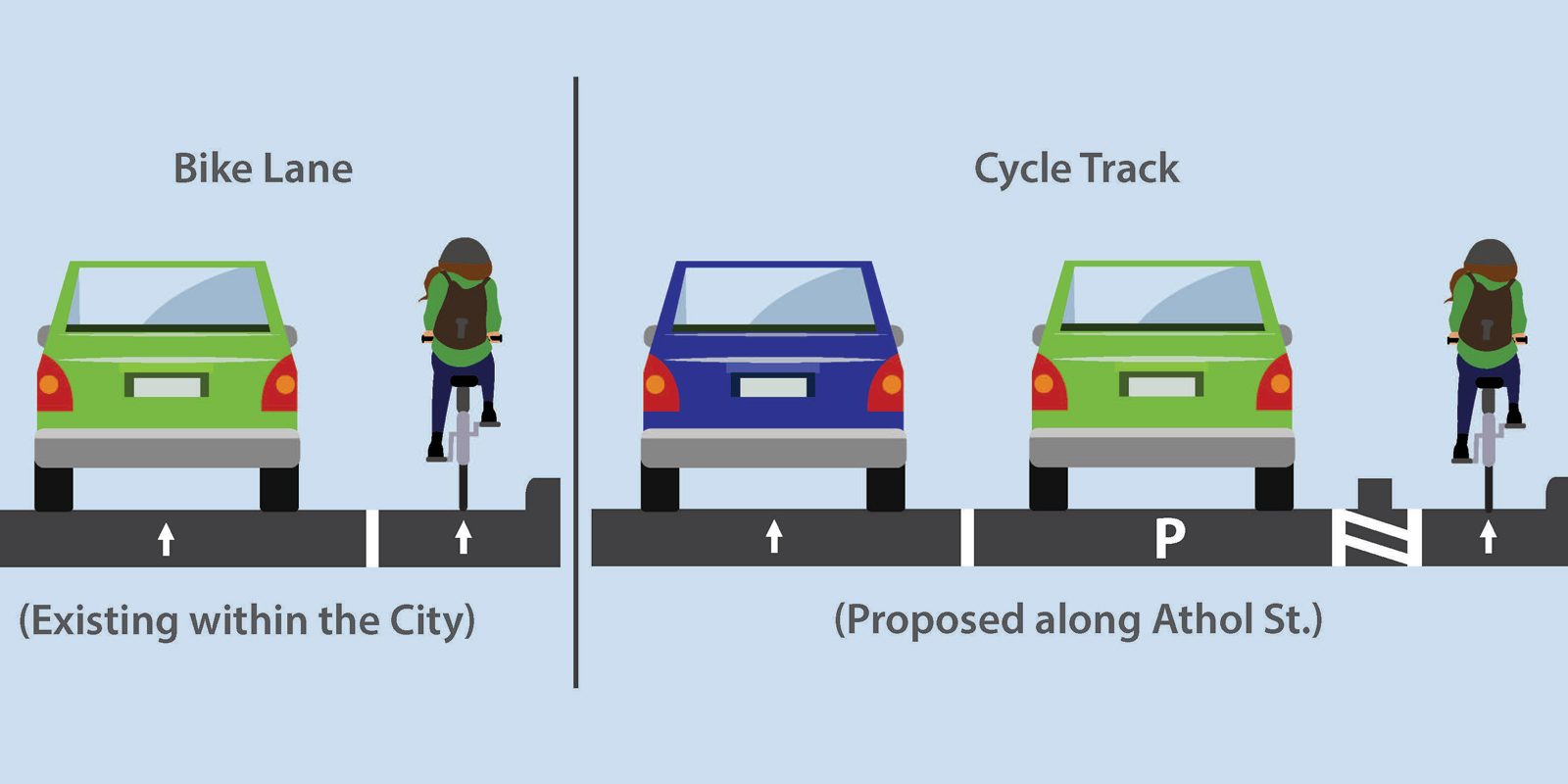 Illustration of the difference between a bike lane and a cycle track